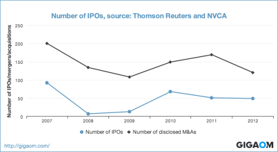 """Number of IPOs, source: Thomson Reuters and NVCA"""