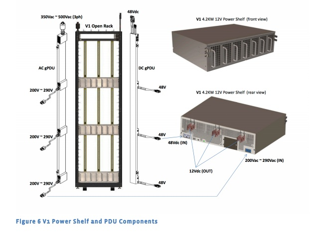 Power specs of Open Rack