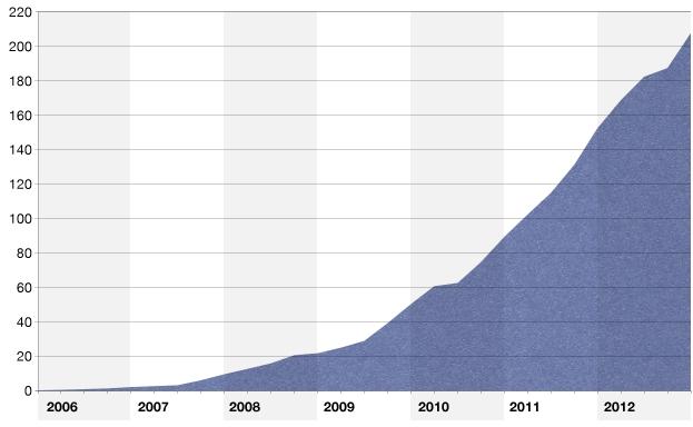 Opera Mini growth chart