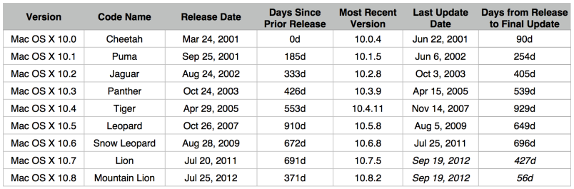 OS X Releases