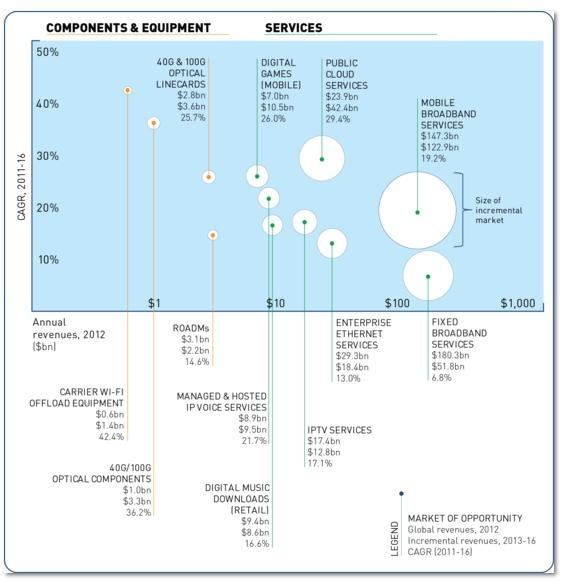 Ovum telco revenue forecasts