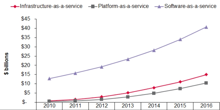 Ovum public cloud growth