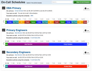 A PagerDuty scheduling page allows users to set primary and secondary contacts.