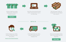 thredUP process how it works infographic