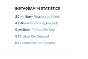 October 2012 Instagram user statistics
