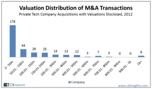 Valuations for companies acquired in 2012