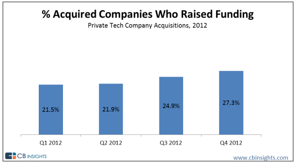 Percentage of acquired tech companies 2012 that raised funding
