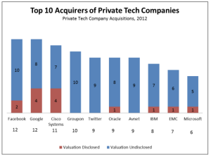 Top acquirers of 2012 private tech companies