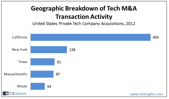 Geograph of 2012 tech acquisitions