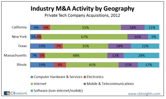 Industries by state of tech acquisitions in 2012