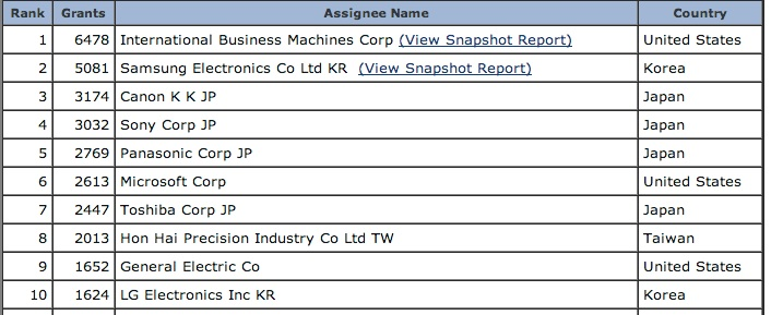 top10patents