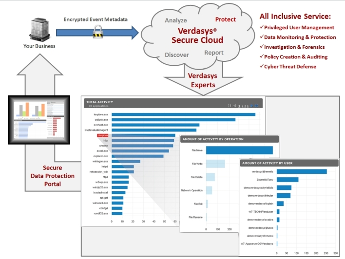 Verdasys Secure Cloud Managed Service