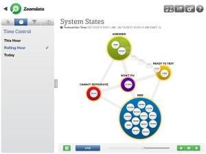 Screenshot from the Zoomdata's big data analytics iPad app