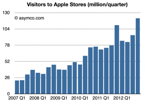 Apple Stores visitors 2013 Asymco