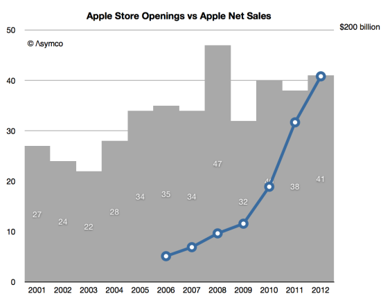 Asymco Apple Store Openings