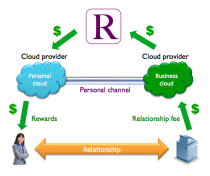 The Respect Network business model intends to monetize the personal cloud.