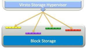 block-storage-graph