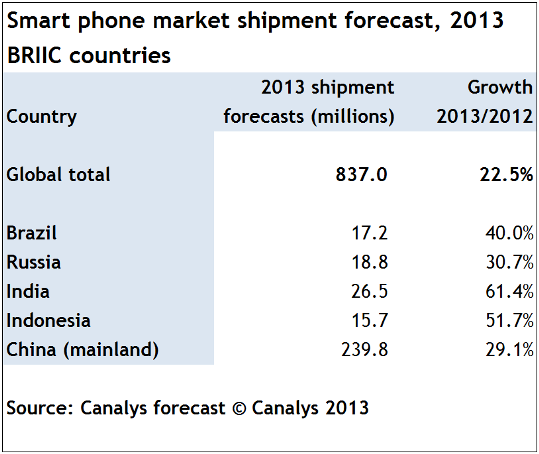 Canalys press release 160113 - table
