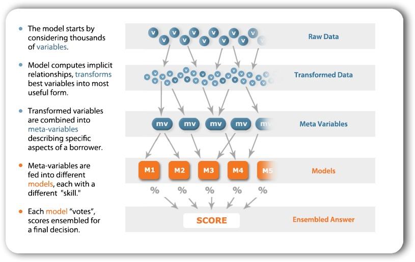 The ZestFinance data model