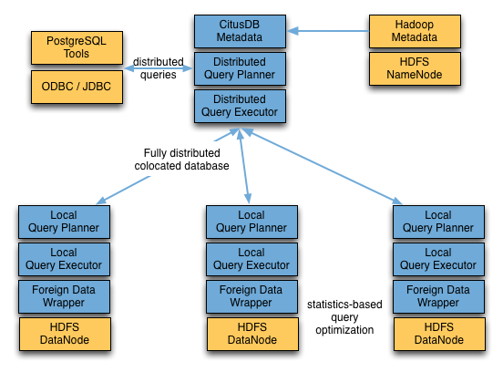 Sql is what s next for hadoop here s who s doing it gigaom for Hadoop 1 architecture