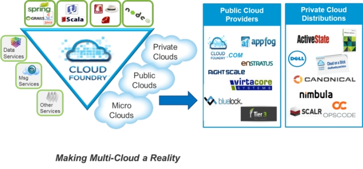 An old, but illustrative, Cloud Foundry diagram.