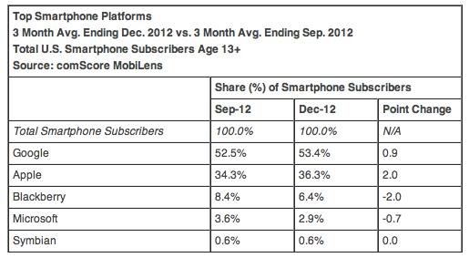 ComScore smartphone subs in 2012Q4