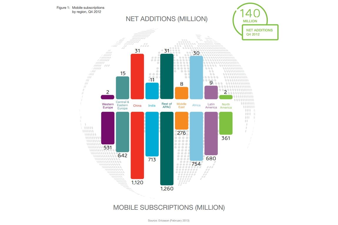Ericsson mobility figures Feb 2013