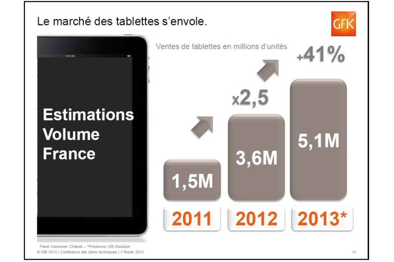 GfK French tablet projections