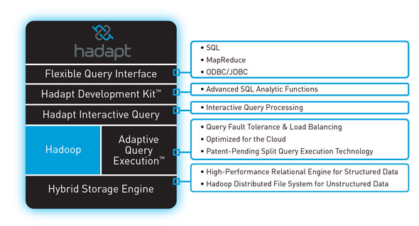 SQL is what's next for Hadoop: Here's who's doing it | Big
