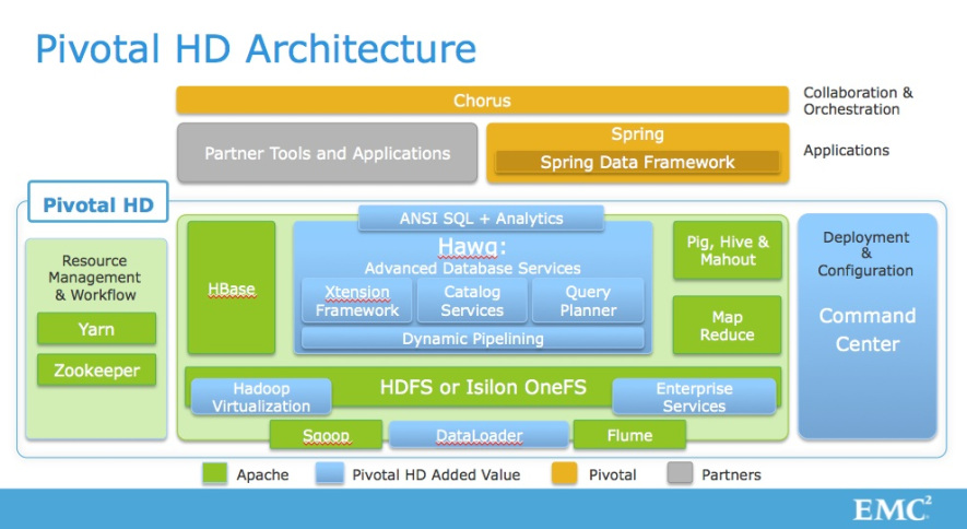 The Pivotal HD and Hawq architecture