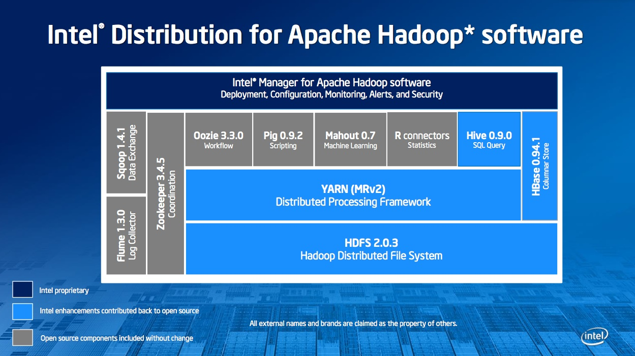 Intel Distribution for Apache Hadoop.