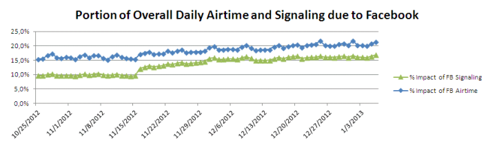 Alcatel-Lucent Facebook signaling chart