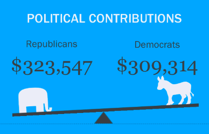 political contributions open data Sitegeist