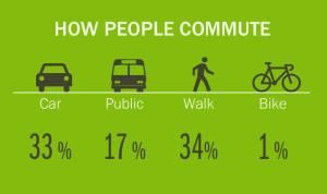 how people commute Sitegeist screenshot