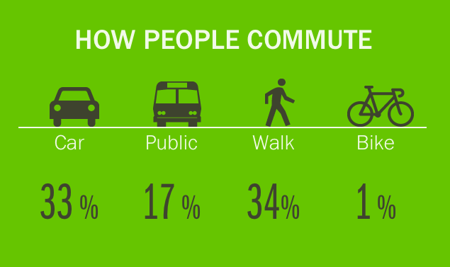 how people commute Sitegeist screenshot