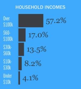 Sitegeist app screenshot household income San Francisco