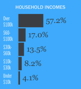 Sitegeist app screenshot household income San Francisco