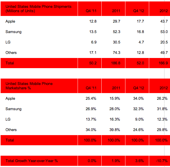 Strategy Analytics smartphones Q4 12