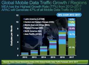 Cisco VNI mobile regional breakdown