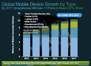 Cisco mobile VNI device breakdown