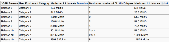 LTE category speed chart