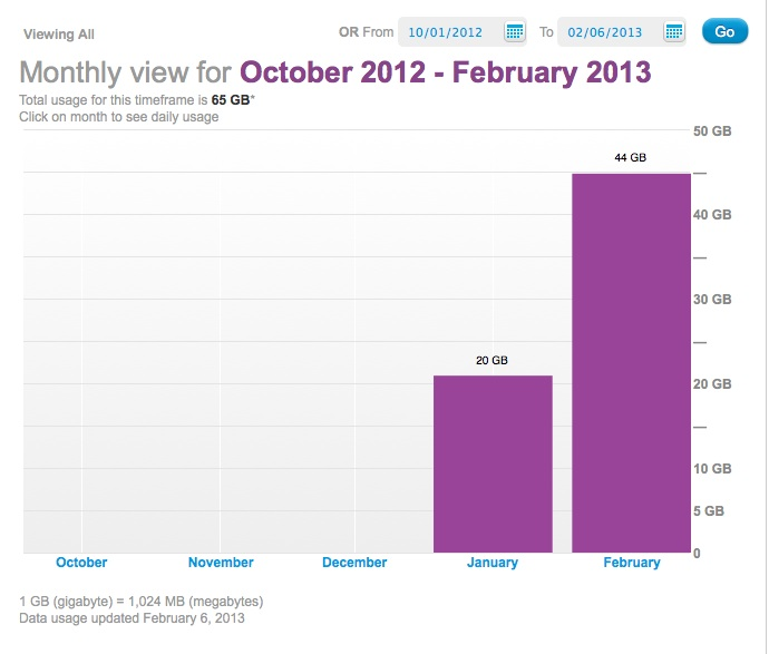 My broadband consumption courtesy of Time Warner Cable. Not sure how I consumed 44GB in only 6 days.