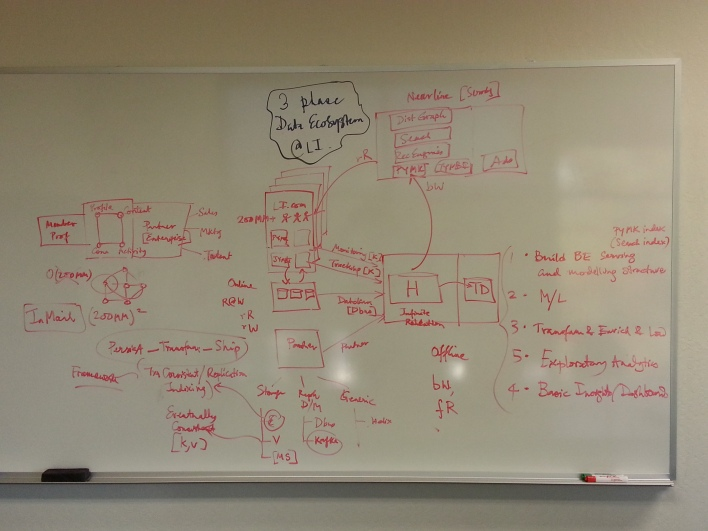 Ghosh's diagram of LinkedIn's data architecture