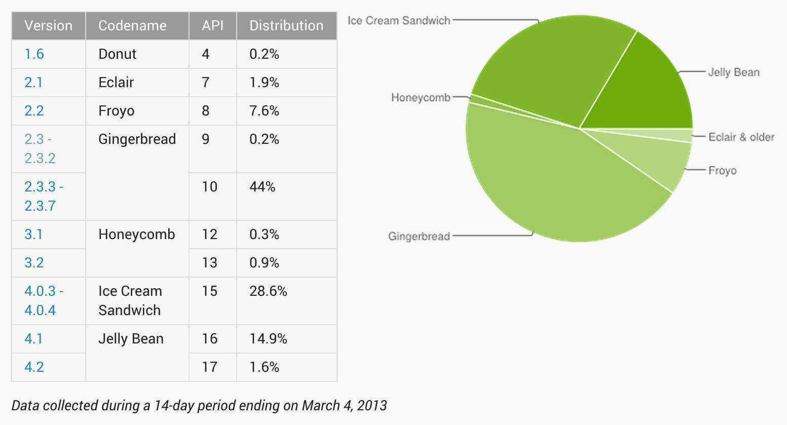 Android versions Feb 2013