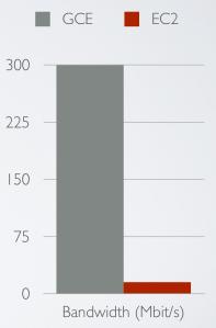 GCE vs. EC2: Bandwidth chart