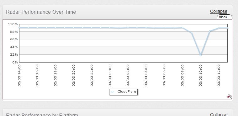 Cedexis' Radar view of CloudFlare outage.