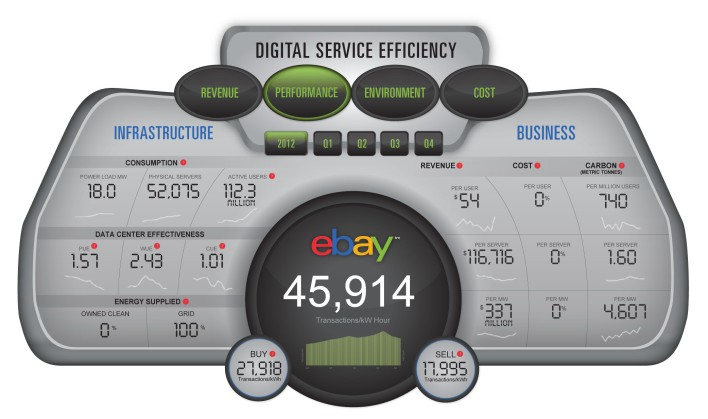 Digital Service Efficiency
