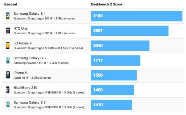 Geekbench 2 - March 2013