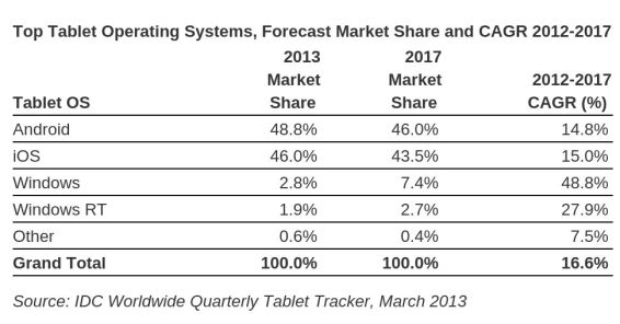 IDC tablets March 2013