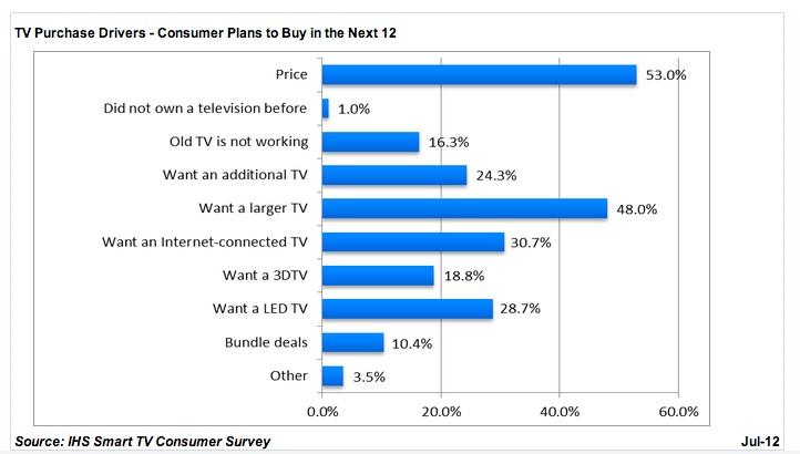 ihs smart tv survey 1